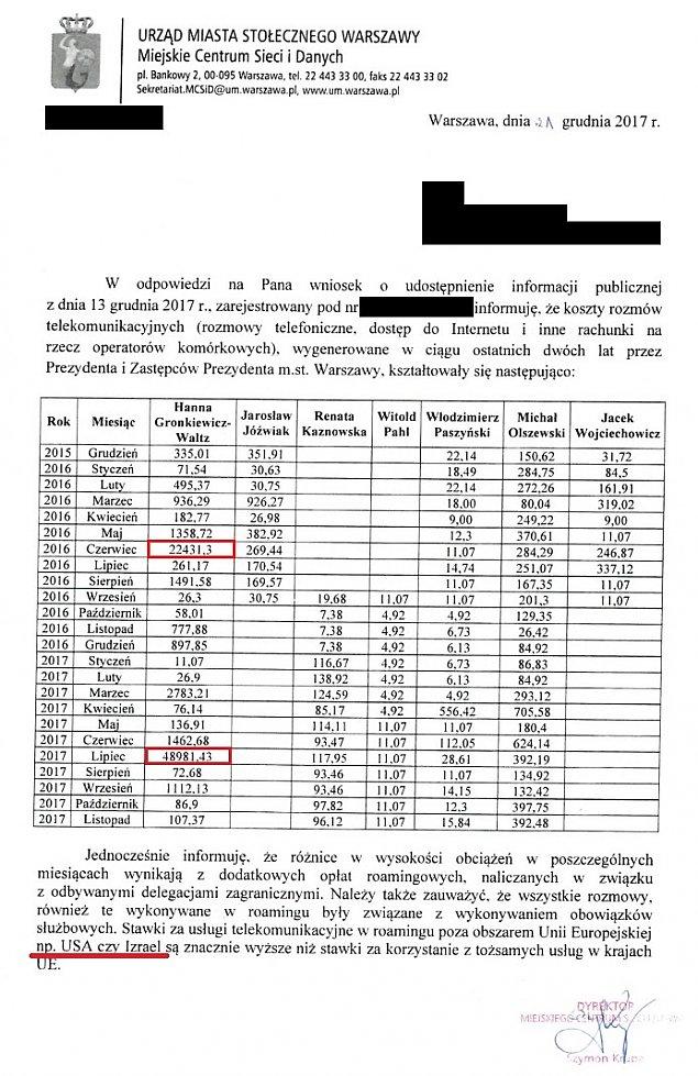 Astronomiczne rachunki Gronkiewicz-Waltz. 49 tys. z³ za komórkê