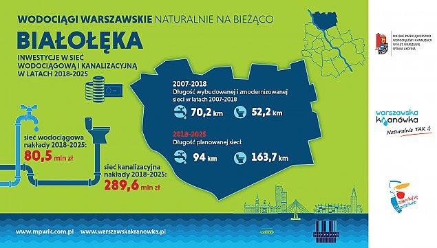 Setki milion�w na kanalizacj� i wodoci�gi dla Bia�o��ki. Raport MPWiK