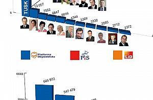 Wybory, wybory... i po wyborach